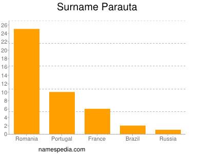 Surname Parauta