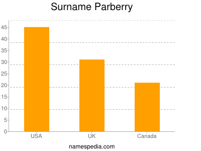 Surname Parberry