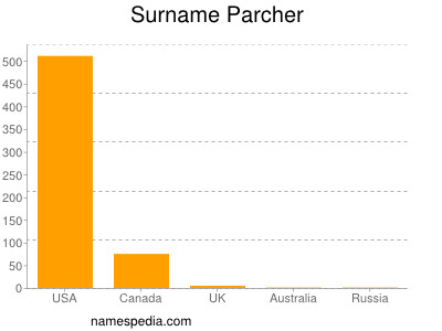 Surname Parcher