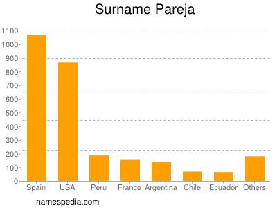 Surname Pareja