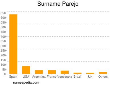 Surname Parejo