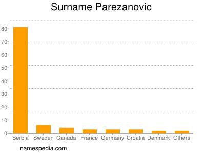 Surname Parezanovic