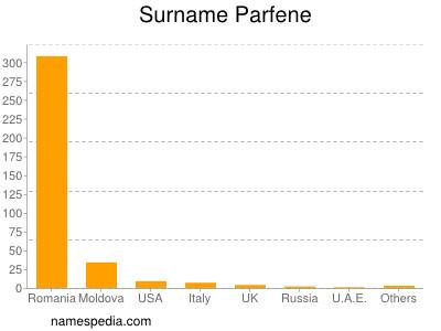 Surname Parfene