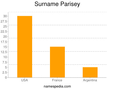 Surname Parisey