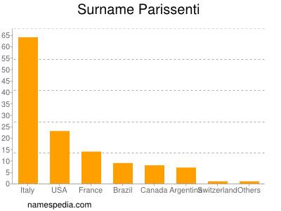 Surname Parissenti