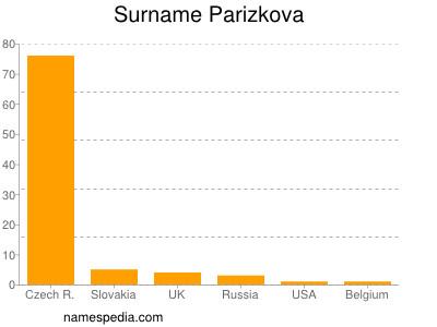 Familiennamen Parizkova
