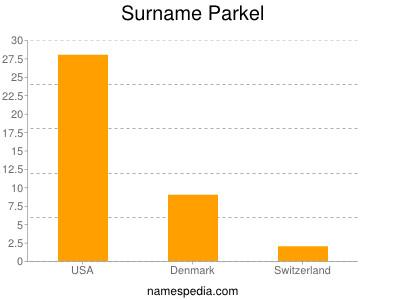 Surname Parkel