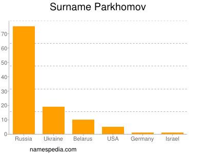 Surname Parkhomov