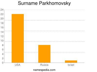 Surname Parkhomovsky