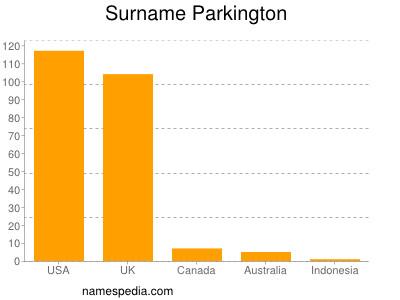 Surname Parkington