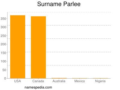 Surname Parlee