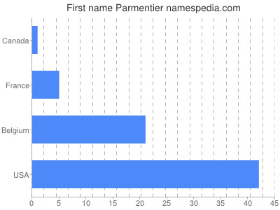 Given name Parmentier