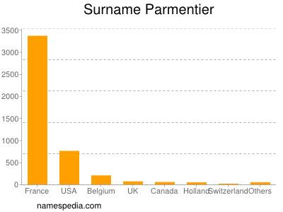 Surname Parmentier