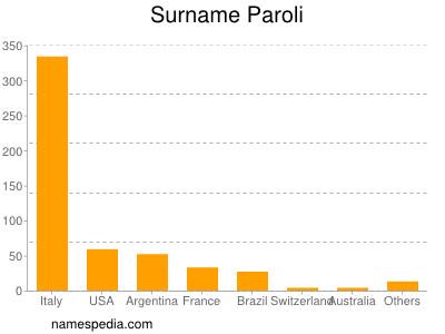 Surname Paroli