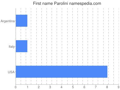 Given name Parolini