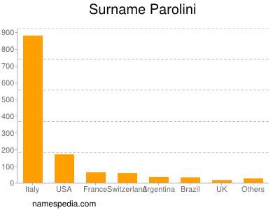 Surname Parolini