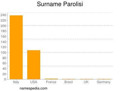 Surname Parolisi