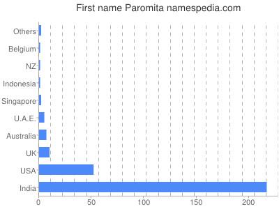 prenom Paromita