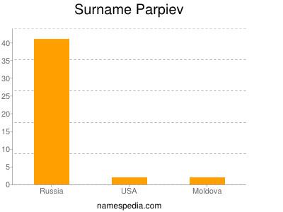 Surname Parpiev
