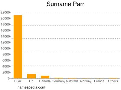 Surname Parr