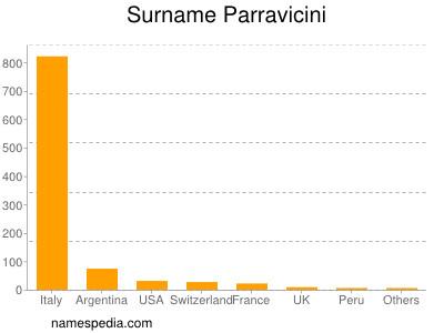 Surname Parravicini