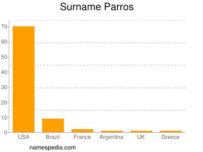 Surname Parros