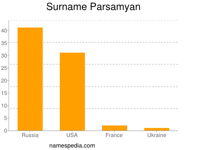 Surname Parsamyan