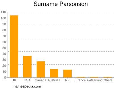 Surname Parsonson