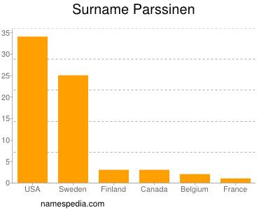 Surname Parssinen