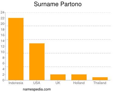 Surname Partono
