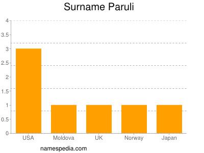 Surname Paruli