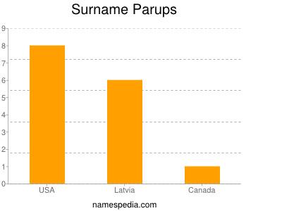 Surname Parups