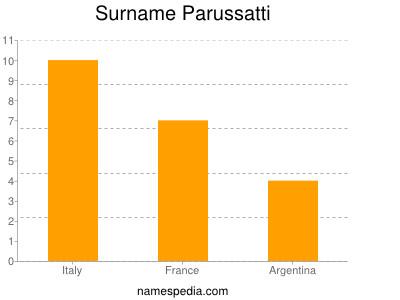 Surname Parussatti