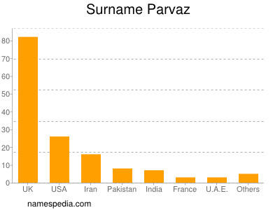 Surname Parvaz