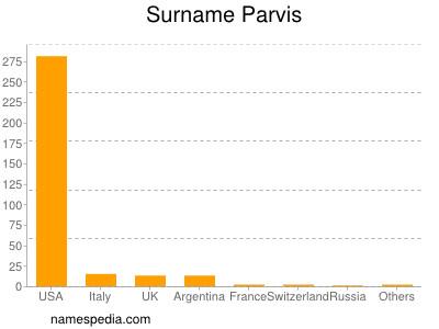 Surname Parvis