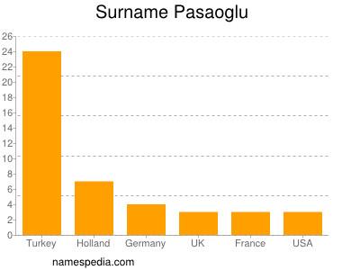 Surname Pasaoglu