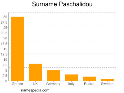 Surname Paschalidou