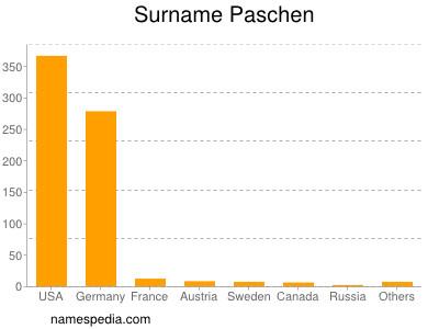 Surname Paschen