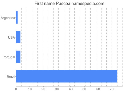 Given name Pascoa
