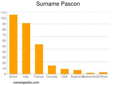 Surname Pascon