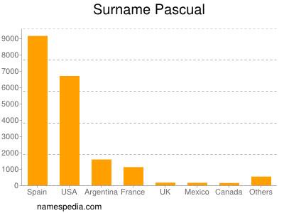 Familiennamen Pascual