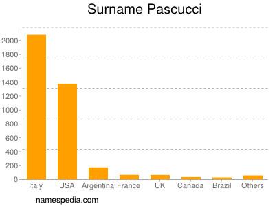 Surname Pascucci
