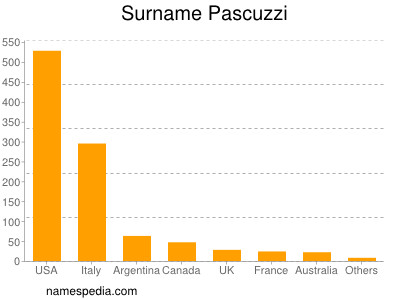 Surname Pascuzzi