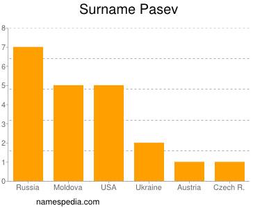 Surname Pasev