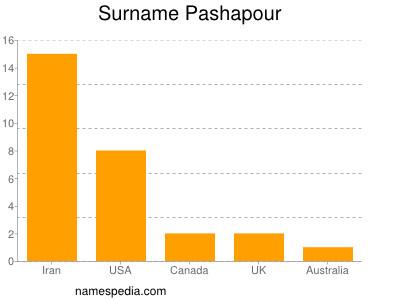 Surname Pashapour