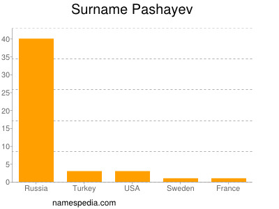 Familiennamen Pashayev