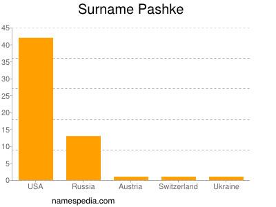 nom Pashke