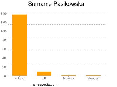 Surname Pasikowska