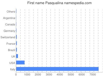 Given name Pasqualina