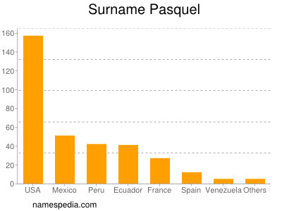 Surname Pasquel